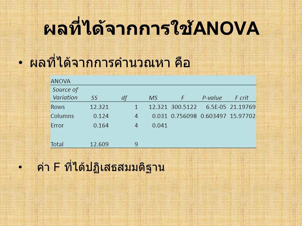 ผลที่ได้จากการใช้ ANOVA • ผลที่ได้จากการคำนวณหา คือ ANOVA Source of VariationSSdfMSFP-valueF crit Rows12.3211 300.51226.5E-0521.19769 Columns0.12440.0310.7560980.60349715.97702 Error0.16440.041 Total12.6099 • ค่า F ที่ได้ปฏิเสธสมมติฐาน
