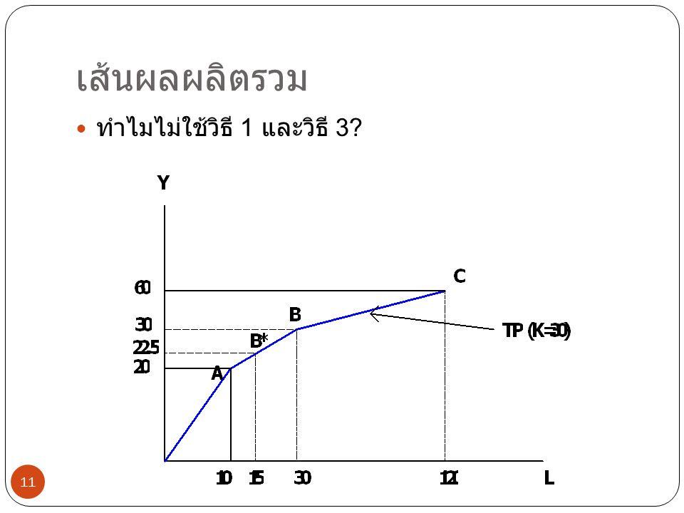 เส้นผลผลิตรวม 11  ทำไมไม่ใช้วิธี 1 และวิธี 3?
