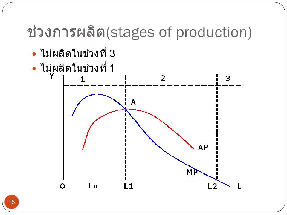 ช่วงการผลิต (stages of production) 15  ไม่ผลิตในช่วงที่ 3  ไม่ผลิตในช่วงที่ 1