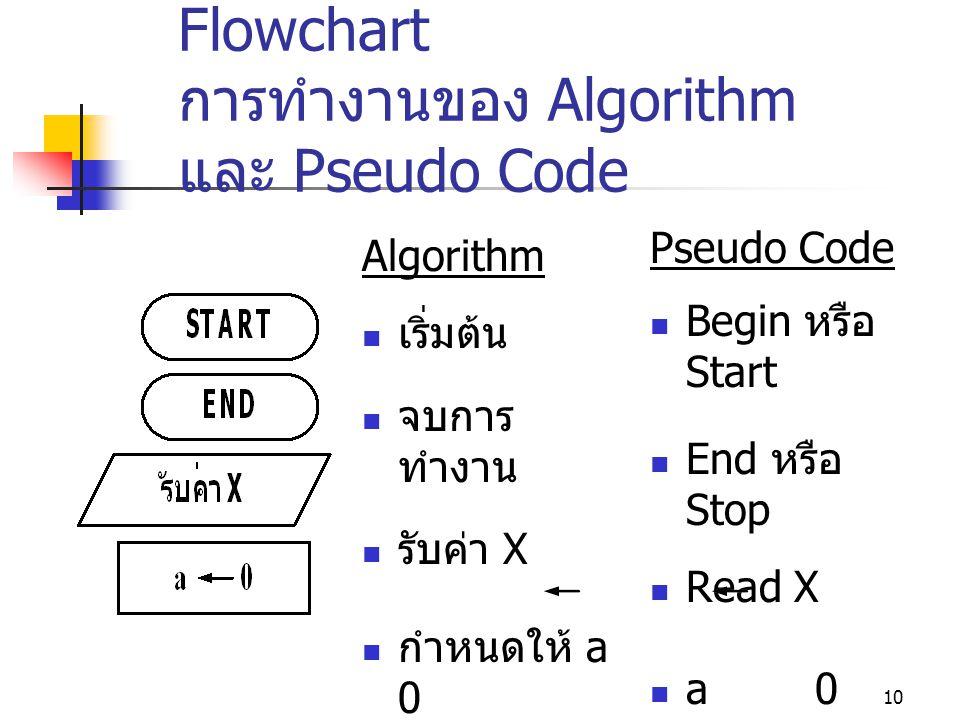 10 ความสัมพันธ์ระหว่าง Flowchart การทำงานของ Algorithm และ Pseudo Code Algorithm  เริ่มต้น  จบการ ทำงาน  รับค่า X  กำหนดให้ a 0 Pseudo Code  Begi