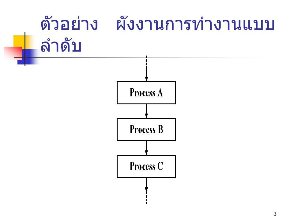 3 ตัวอย่าง ผังงานการทำงานแบบ ลำดับ