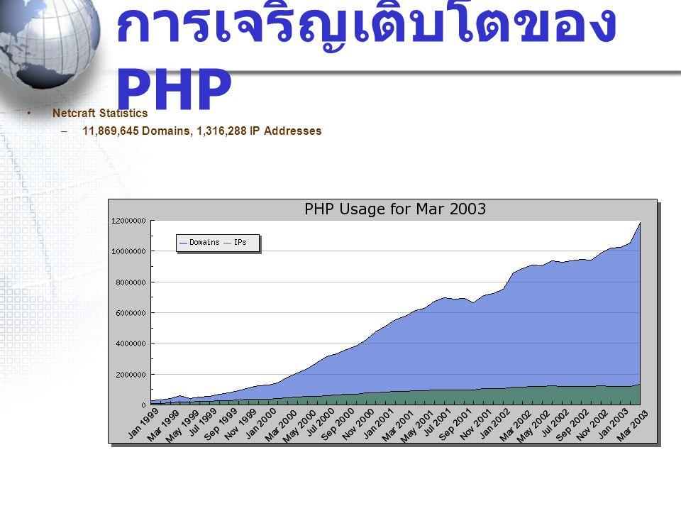 •Netcraft Statistics –11,869,645 Domains, 1,316,288 IP Addresses การเจริญเติบโตของ PHP