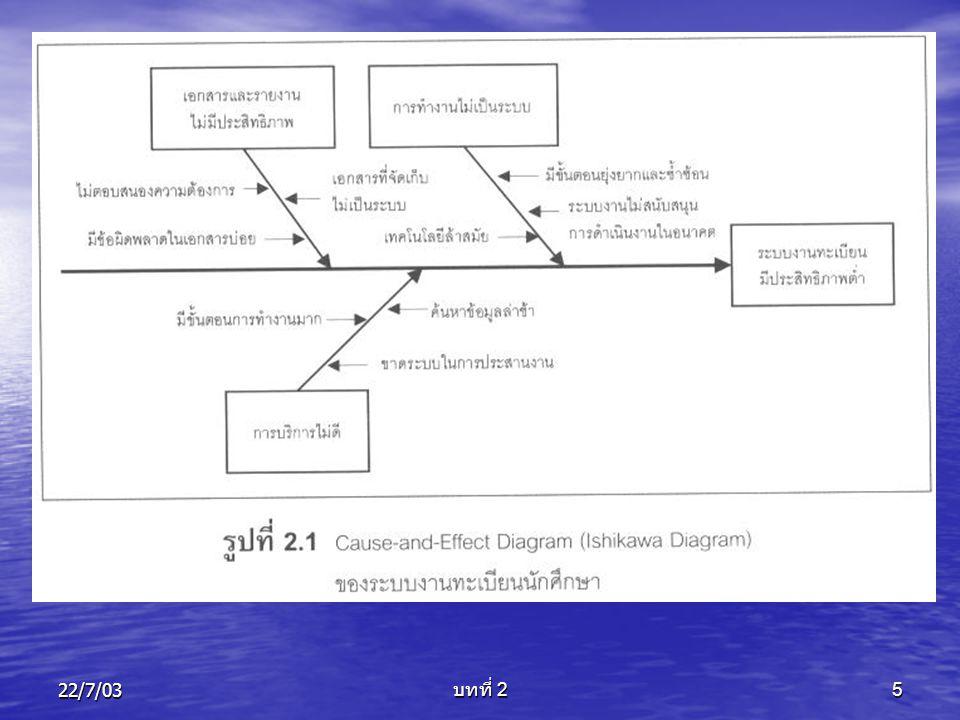 22/7/03 บทที่ 2 6 ขั้นตอนที่จะต้องพิจารณา • ปัญหาที่มีอยู่ และความเป็นไปได้ในการ พัฒนาระบบงานใหม่ • ขนาดของระบบที่ต้องการ • ทางเลือกที่เป็นไปได้ ในการแก้ปัญหา • ต้นทุนและประโยชน์ที่จะได้รับ ในแต่ละ ทางเลือกของการแก้ปัญหา