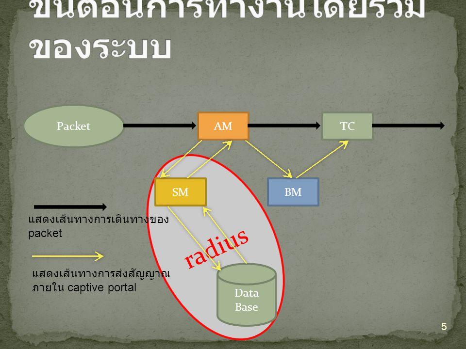 radius Packet AMTC SMBM Data Base แสดงเส้นทางการเดินทางของ packet แสดงเส้นทางการส่งสัญญาณ ภายใน captive portal 5