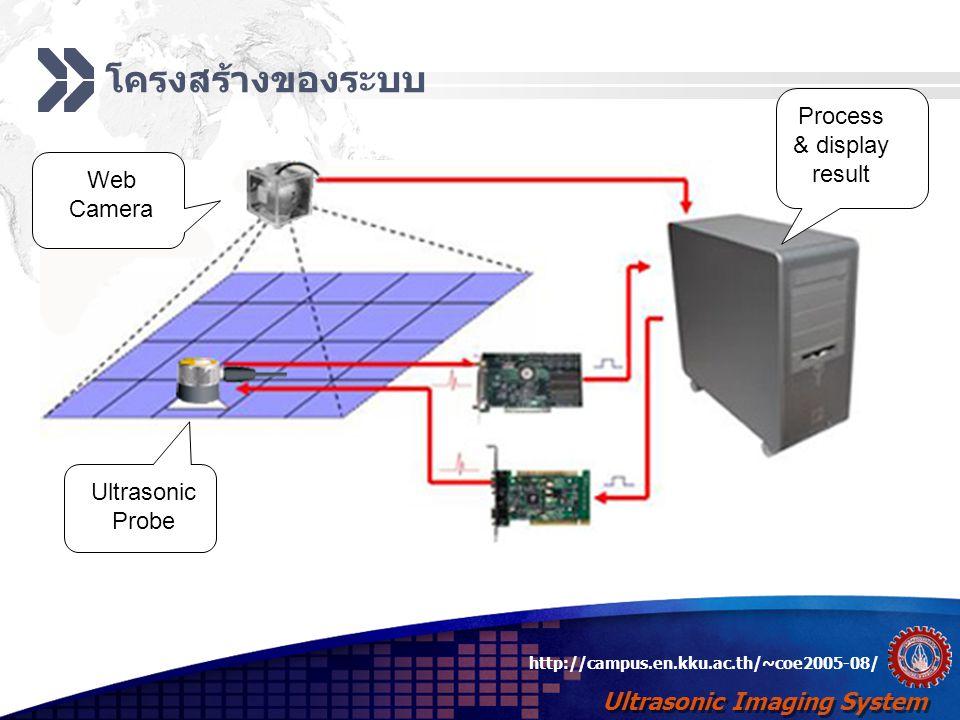 Ultrasonic Imaging System http://campus.en.kku.ac.th/~coe2005-08/ เครื่องมือที่ใช้  Hardware  Data Acquisition Card  NI5401  NI5102  Ultrasonic probe  Camera  Filter and Amplifier Circuit  DirectX 9.0 Compatible Graphics Card  Software  Platform Windows XP SP2  Microsoft C#.NET  Microsoft DirectX 9.0 SDK