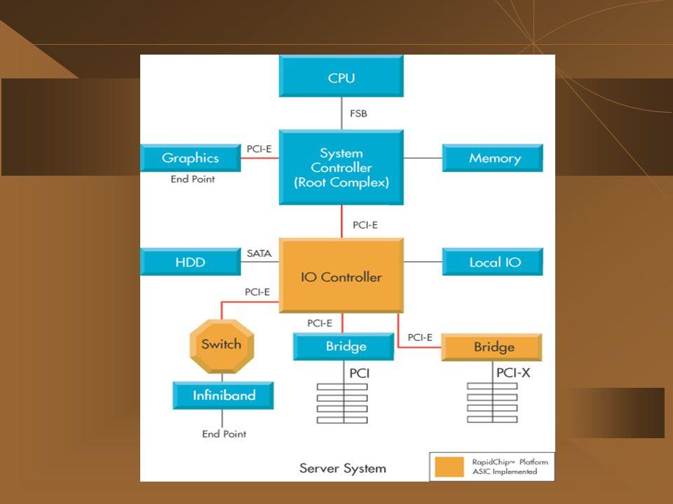 PCI Express For I/O Controller I/O Controller in Desktop System Links to System Controller Through PCI-E PCI EXPRESS ได้เข้ามามีบทบาทในการ ออกแบบ desktop system ซึ่งเมื่อก่อนนั้นจะใช้ parallel PCI buses.