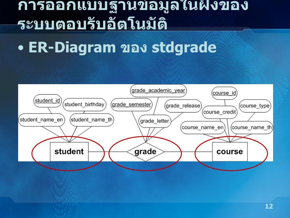 การออกแบบฐานข้อมูลในฝั่งของ ระบบตอบรับอัตโนมัติ 12 •ER-Diagram ของ stdgrade