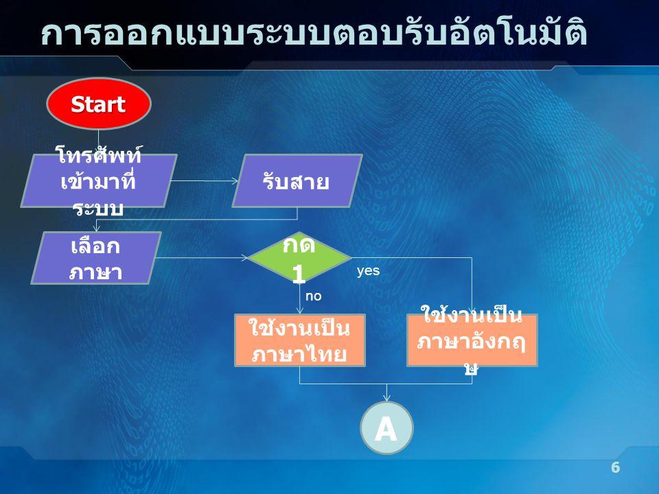 การออกแบบระบบตอบรับอัตโนมัติ 6 Start โทรศัพท์ เข้ามาที่ ระบบ รับสาย เลือก ภาษา กด 1 ใช้งานเป็น ภาษาไทย yes ใช้งานเป็น ภาษาอังกฤ ษ no A