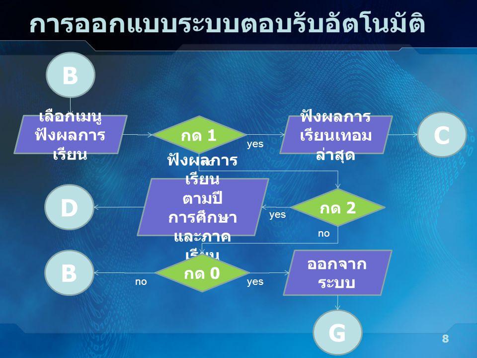 การออกแบบระบบตอบรับอัตโนมัติ 8 B กด 1 ฟังผลการ เรียนเทอม ล่าสุด yes C กด 2 no ฟังผลการ เรียน ตามปี การศึกษา และภาค เรียน yes D กด 0 no B ออกจาก ระบบ y