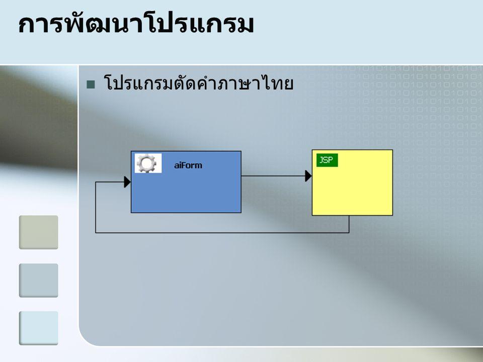 การพัฒนาโปรแกรม  โปรแกรมตัดคำภาษาไทย