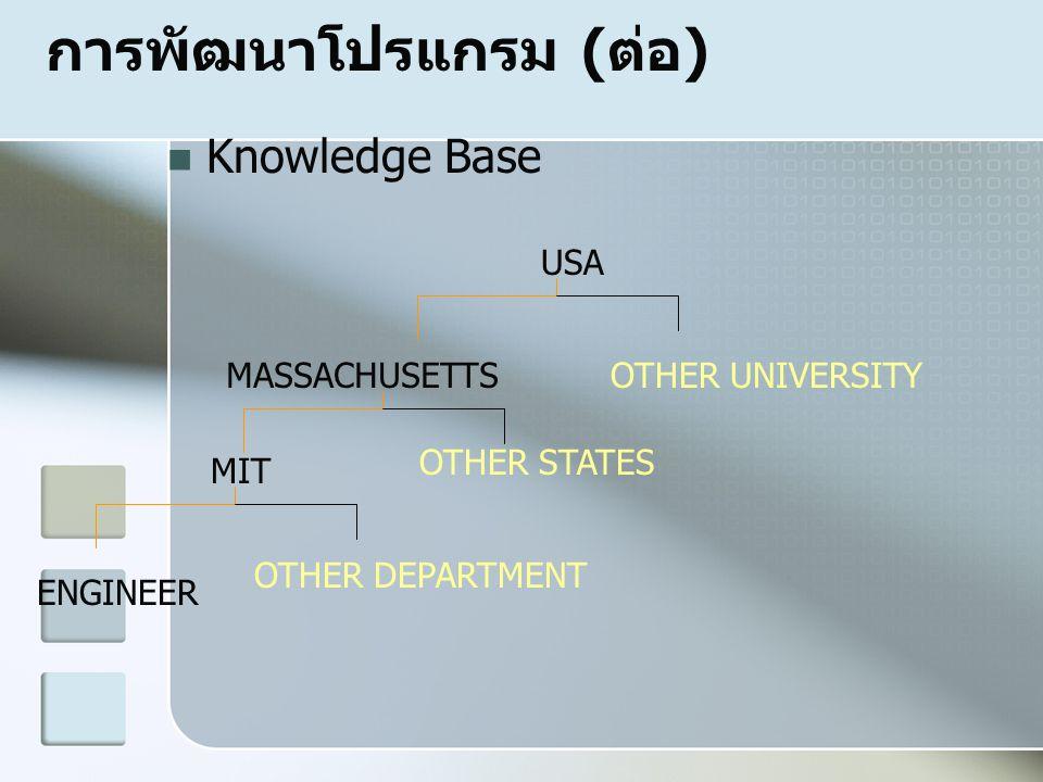 การพัฒนาโปรแกรม (ต่อ)  Knowledge Base USA MASSACHUSETTS MIT ENGINEER OTHER STATES OTHER UNIVERSITY OTHER DEPARTMENT