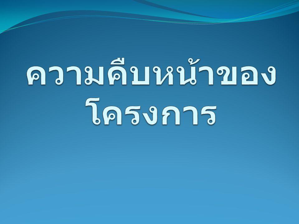 แอปพลิเคชันต้นแบบ  apps.facebook.com/crowdinfo  apps.facebook.com/fbtotwitt/  apps.facebook.com/fbpublishpage/