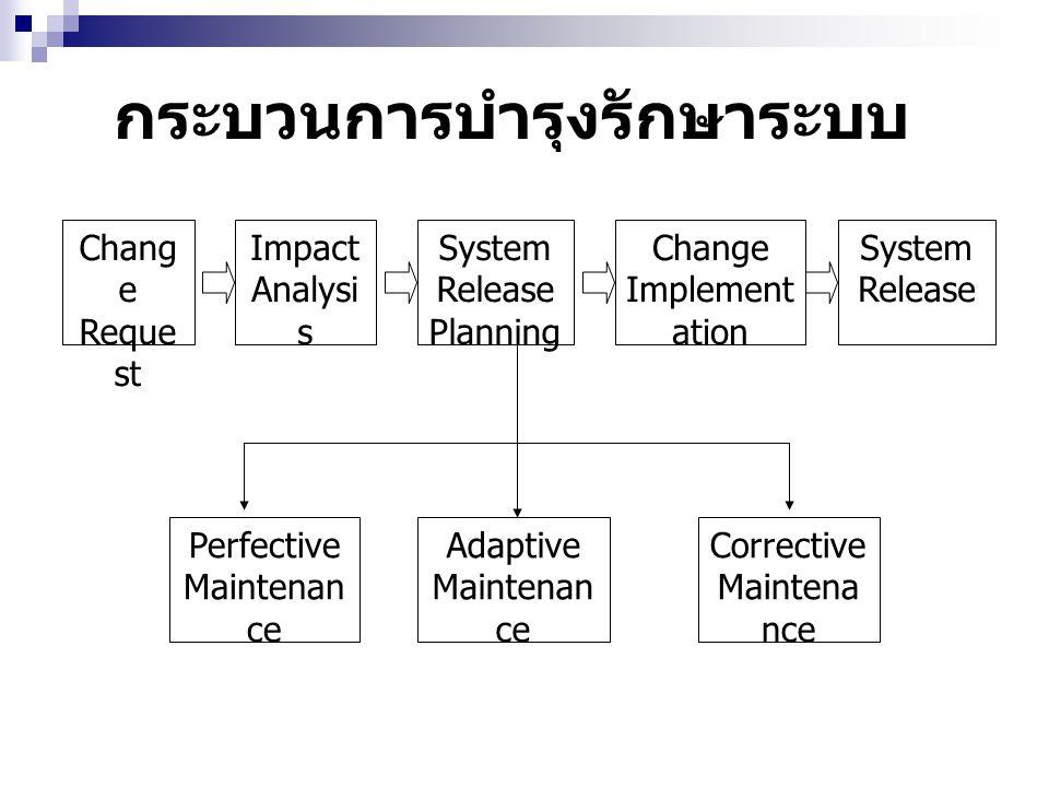 กระบวนการบำรุงรักษาระบบ Chang e Reque st Impact Analysi s System Release Planning Change Implement ation System Release Perfective Maintenan ce Adaptive Maintenan ce Corrective Maintena nce