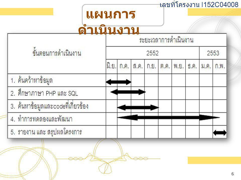 แผนการ ดำเนินงาน เลขที่โครงงาน I152C04008 6