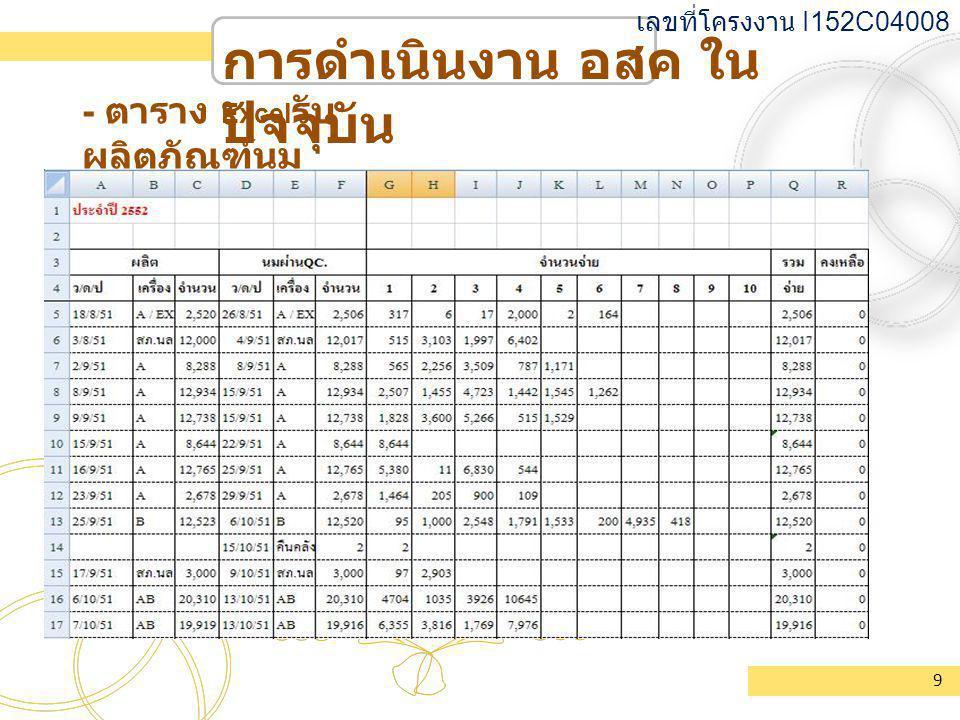 การดำเนินงาน อสค ใน ปัจจุบัน - ตาราง Excel รับ ผลิตภัณฑ์นม เลขที่โครงงาน I152C04008 9