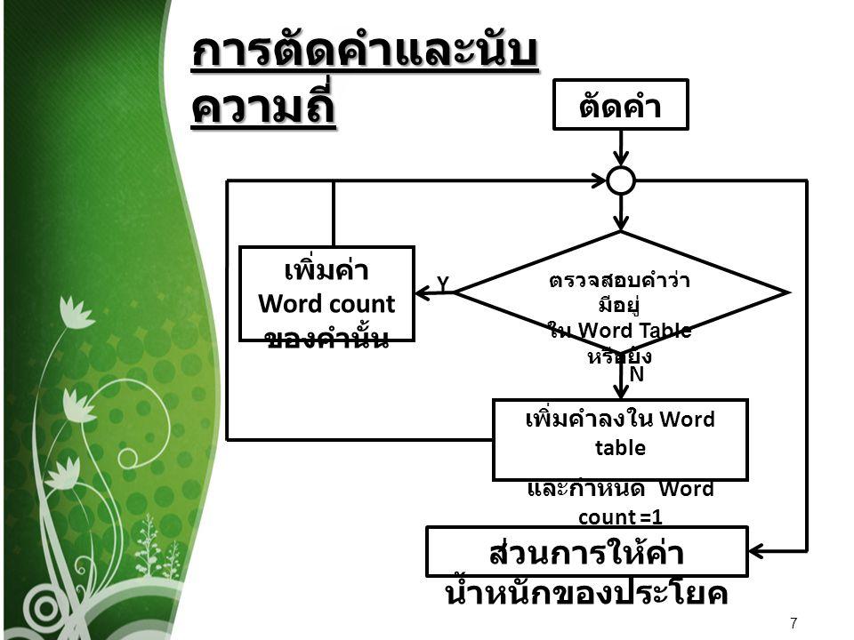 8 การให้ค่าน้ำหนัก ของประโยค ทำการแยกประโยคและเก็บเนื้อหา ของแต่ละประโยค นำประโยคแต่ละ ประโยคมาตัดคำ ตรวจสอบ คำสันธาน เพิ่มค่าน้ำหนักของประโยคด้วย ค่าความถี่ของคำนั้นๆ เก็บค่าน้ำหนักและลำดับของ แต่ละประโยค N Y
