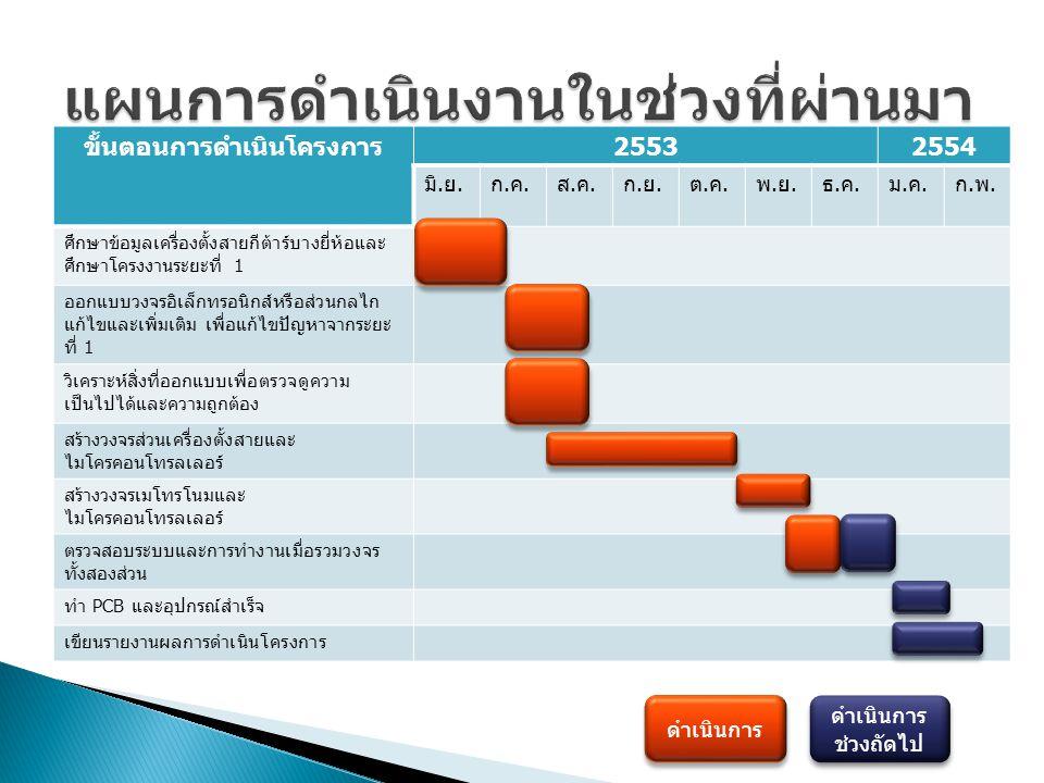 ขั้นตอนการดำเนินโครงการ 25532554 มิ. ย. ก.ค.ก.ค. ส.ค.ส.ค. ก.ย.ก.ย. ต.ค.ต.ค. พ.ย.พ.ย. ธ.ค.ธ.ค. ม.ค.ม.ค. ก.พ.ก.พ. ศึกษาข้อมูลเครื่องตั้งสายกีต้าร์บางยี่