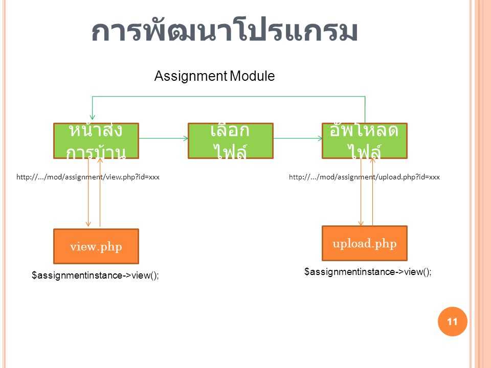 11 หน้าส่ง การบ้าน เลือก ไฟล์ อัพโหลด ไฟล์ http://.../mod/assignment/view.php id=xxx http://.../ mod/assignment/upload.php id=xxx Assignment Module $assignmentinstance->view(); view.php upload.php $assignmentinstance->view(); การพัฒนาโปรแกรม