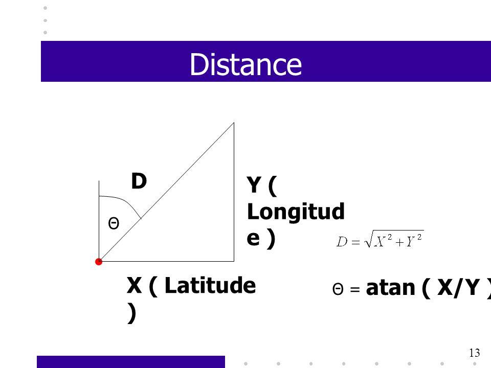 13 Distance X ( Latitude ) Y ( Longitud e ) D Θ = atan ( X/Y ) Θ 13