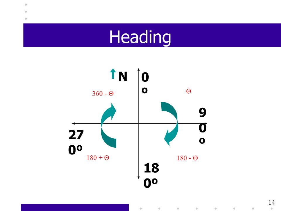 14 Heading 0º0º 18 0º 90º90º 27 0º N Θ 180 - Θ 180 + Θ 360 - Θ 14