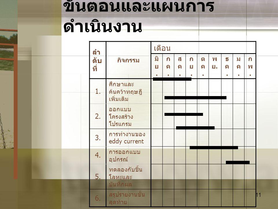 11 ขั้นตอนและแผนการ ดำเนินงาน ลำ ดับ ที่ กิจกรรม เดือน มิ ย. กค.กค. สค.สค. กย.กย. ตค.ตค. พย.พย. ธค.ธค. มค.มค. กพ.กพ. 1. ศึกษาและ ค้นคว้าทฤษฎี เพิ่มเติ