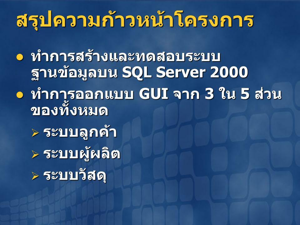สรุปความก้าวหน้าโครงการ  ทำการสร้างและทดสอบระบบ ฐานข้อมูลบน SQL Server 2000  ทำการออกแบบ GUI จาก 3 ใน 5 ส่วน ของทั้งหมด  ระบบลูกค้า  ระบบผู้ผลิต 