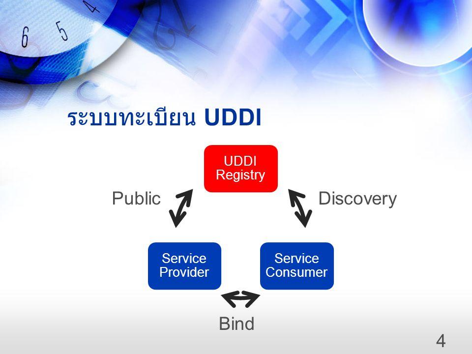ระบบทะเบียน UDDI UDDI Registry Service Consumer Service Provider DiscoveryPublic Bind 4