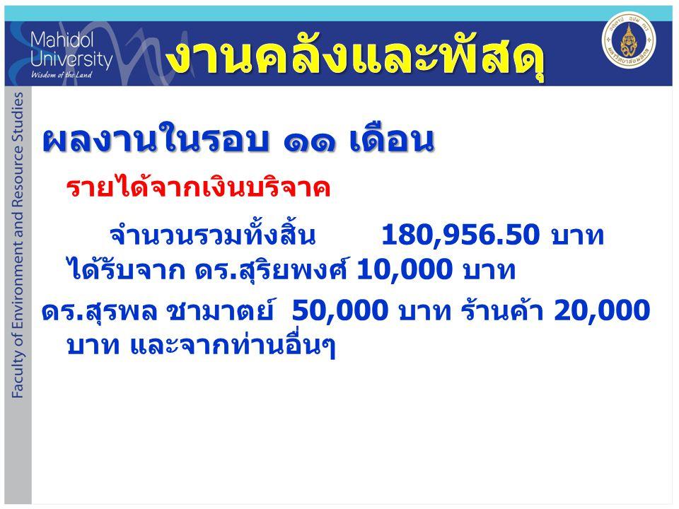 ผลงานในรอบ ๑๑ เดือน รายได้จากเงินบริจาค จำนวนรวมทั้งสิ้น 180,956.50 บาท ได้รับจาก ดร. สุริยพงศ์ 10,000 บาท ดร. สุรพล ชามาตย์ 50,000 บาท ร้านค้า 20,000