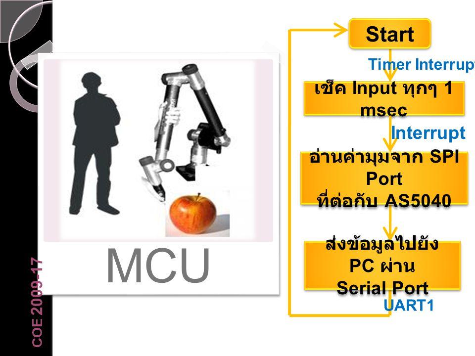 MCU COE 2009-17 เช็ค Input ทุกๆ 1 msec UART1 อ่านค่ามุมจาก SPI Port ที่ต่อกับ AS5040 อ่านค่ามุมจาก SPI Port ที่ต่อกับ AS5040 ส่งข้อมูลไปยัง PC ผ่าน Se