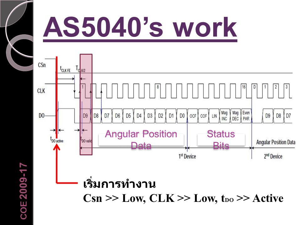 AS5040's work Angular Position Data Status Bits เริ่มการทำงาน Csn >> Low, CLK >> Low, t DO >> Active COE 2009-17