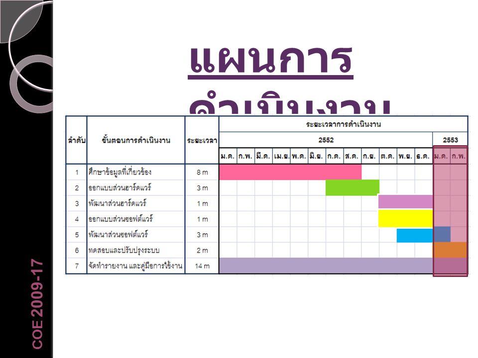 COE 2009-17 แผนการ ดำเนินงาน