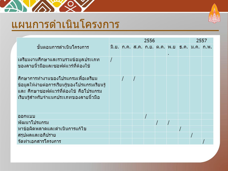 แผนการดำเนินโครงการ ขั้นตอนการดำเนินโครงการ 25562557 มิ. ย. ก.ค.ก.ค. ส.ค.ส.ค. ก.ย.ก.ย. ต.ค.ต.ค. พ.ย.พ.ย. ธ.ค.ธ.ค. ม.ค.ม.ค. ก.พ.ก.พ. เตรียมงานศึกษาและร