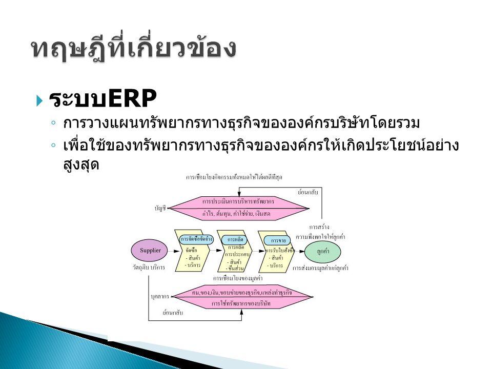  ระบบ ERP ◦ การวางแผนทรัพยากรทางธุรกิจขององค์กรบริษัทโดยรวม ◦ เพื่อใช้ของทรัพยากรทางธุรกิจขององค์กรให้เกิดประโยชน์อย่าง สูงสุด