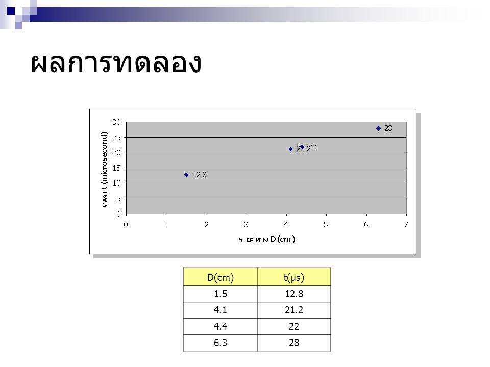 ผลการทดลอง D(cm)t(µs) 1.512.8 4.121.2 4.422 6.328