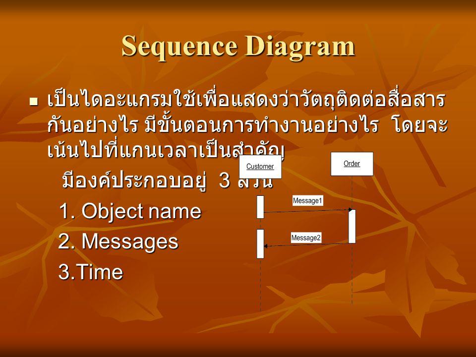 Sequence Diagram  เป็นไดอะแกรมใช้เพื่อแสดงว่าวัตถุติดต่อสื่อสาร กันอย่างไร มีขั้นตอนการทำงานอย่างไร โดยจะ เน้นไปที่แกนเวลาเป็นสำคัญ มีองค์ประกอบอยู่