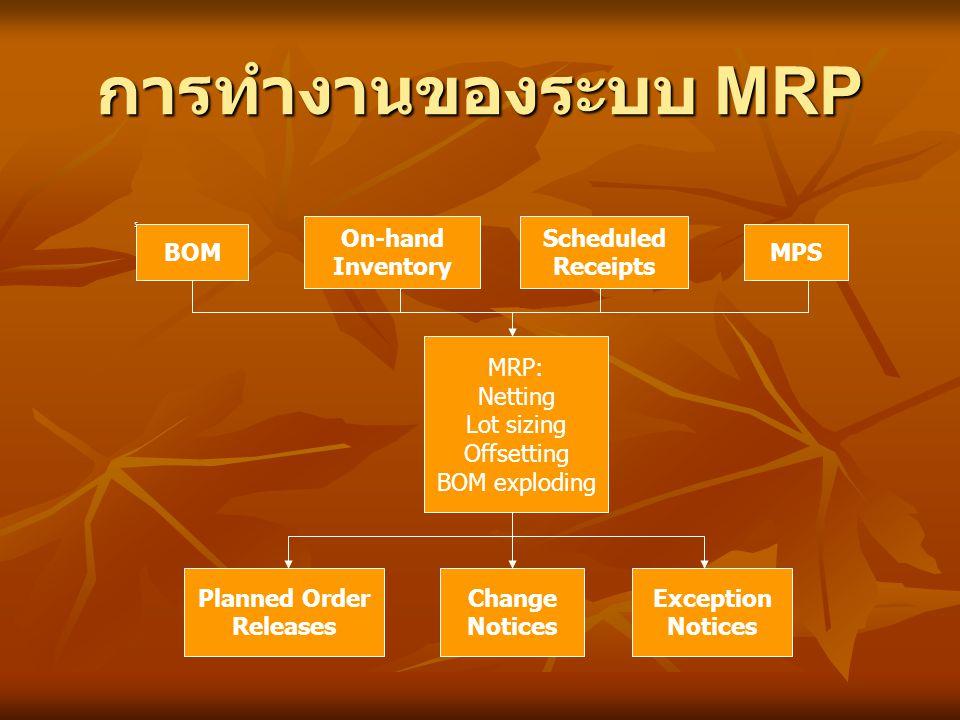 การทำงานของระบบ MRP s BOM On-hand Inventory Scheduled Receipts MPS MRP: Netting Lot sizing Offsetting BOM exploding Planned Order Releases Change Noti