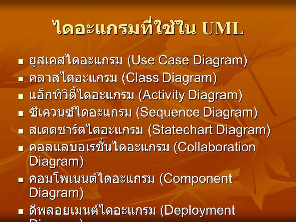 ไดอะแกรมที่ใช้ใน UML  ยูสเคสไดอะแกรม (Use Case Diagram)  คลาสไดอะแกรม (Class Diagram)  แอ็กทิวิตี้ไดอะแกรม (Activity Diagram)  ซีเควนซ์ไดอะแกรม (S