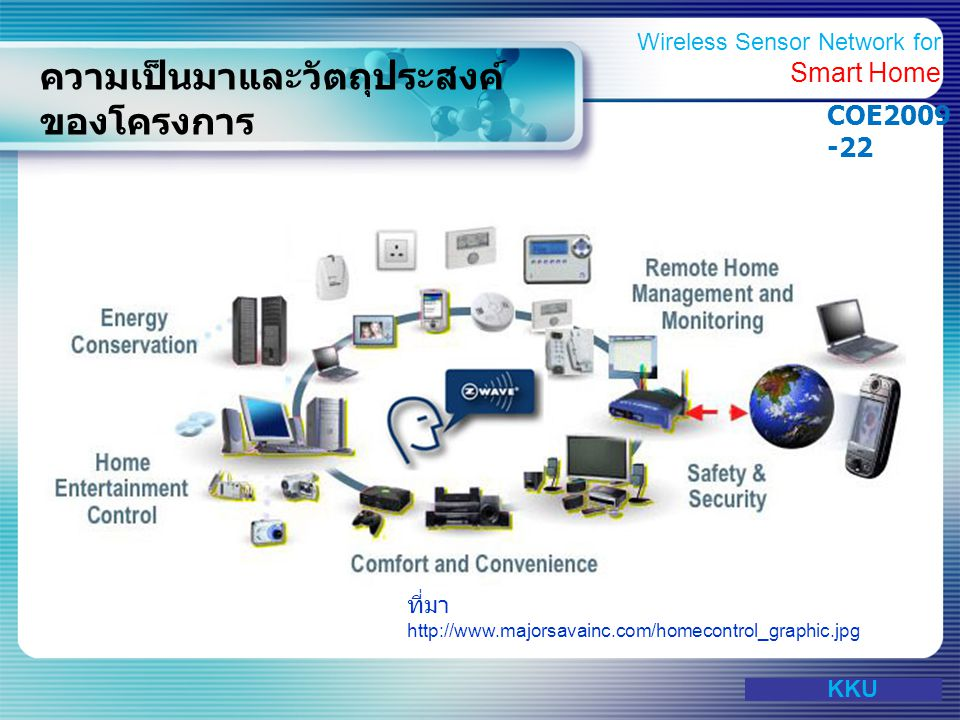 www.themegallery.com ความเป็นมาและวัตถุประสงค์ ของโครงการ วัตถุประสงค์  เพื่อพัฒนาระบบ Wireless Sensor Network ภายในบ้าน  เพื่อพัฒนาระบบควบคุมบ้านจากภายนอก ผ่านเครือข่ายอินเทอร์เน็ต  เพื่อพัฒนาระบบแจ้งเตือนภัยผ่านเครื่อข่าย ที่มา http://www.phonews.net/pics/mobile_phones/11-27-2008/ nokia-developing-home-orig.jpg KKU Wireless Sensor Network for Smart Home COE2009 -22