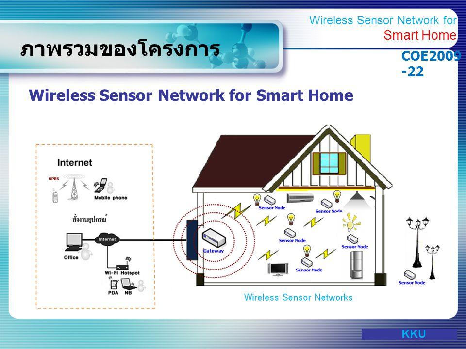 www.themegallery.com ช่วงปฏิบัติงานตาม แผนการดำเนินงาน KKU Wireless Sensor Network for Smart Home COE2009 -22