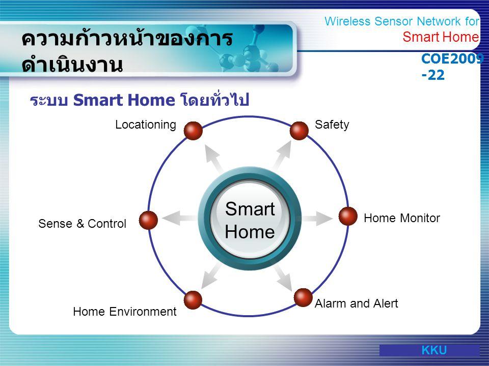 www.themegallery.com ความก้าวหน้าของการ ดำเนินงาน Wireless Sensor Network หรือเครือข่ายเซ็นเซอร์ไร้สาย