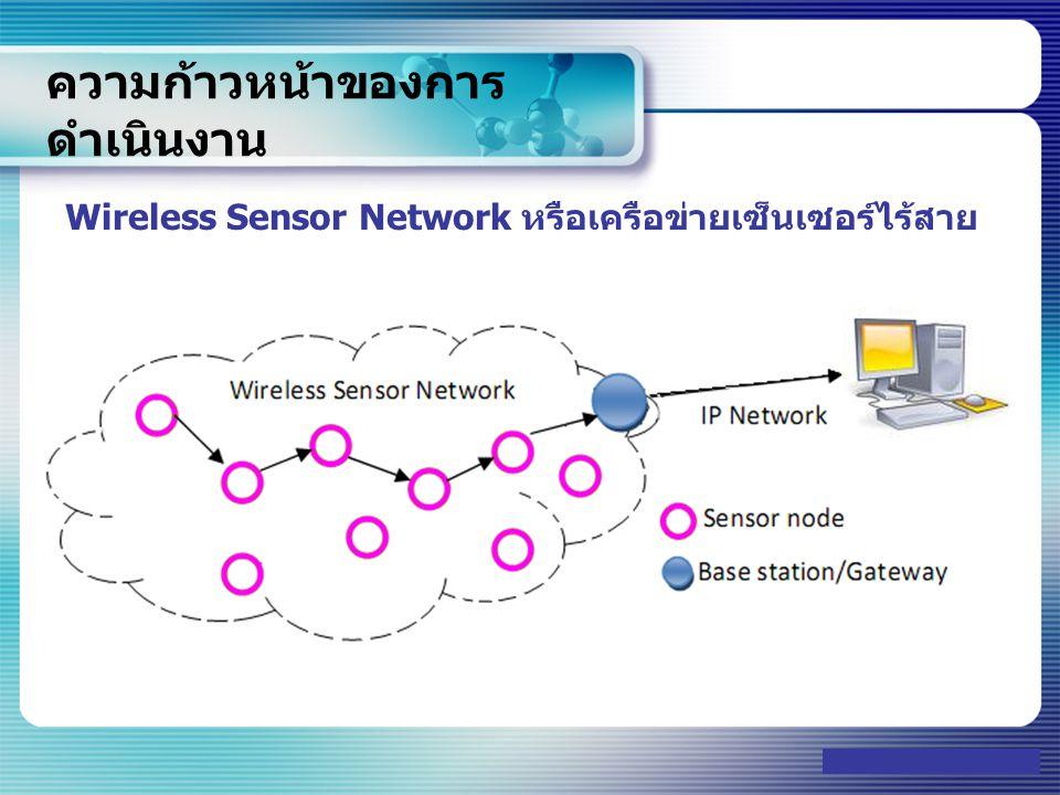 www.themegallery.com ความก้าวหน้าของการ ดำเนินงาน อุปกรณ์หลักที่ใช้ในการพัฒนา Gateway Processing Unit : MSP430F5438 256KB+512B Flash Memory, 16KB RAM RF Communication : 2.4GHz FSK/MSK/ASK/OOK TRANSCEIVER MODULE (CC2500) Serial Communicatio : USB to Serial Connector Type Mini-B (SILAB s CP2102) Programming Port : Standard 14 Pin JTAG KKU Wireless Sensor Network for Smart Home COE2009 -22