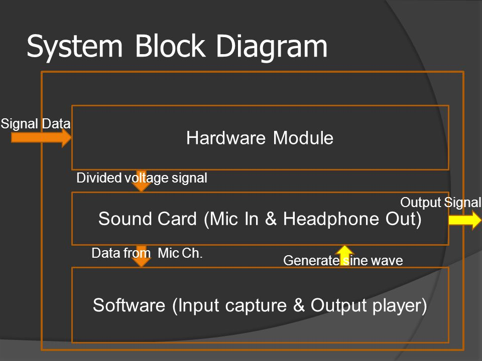 Software Block Diagram WaveIn DirectSound to generate sinusoidal Sinusoidal Wave form Generation Microphone capturing data And Process data Data from sound card Capture data from mic Ch.
