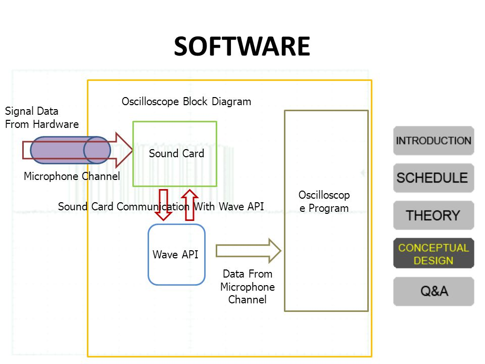 SOFTWARE Signal Data From Hardware Sound Card Microphone Channel Wave API Sound Card Communication With Wave API Oscilloscop e Program Data From Microphone Channel Oscilloscope Block Diagram