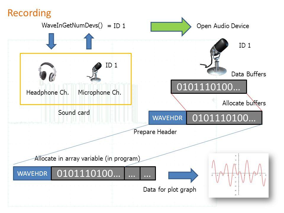 WaveInGetNumDevs() Headphone Ch.Microphone Ch. Data for plot graph ID 1 Open Audio Device ID 1 = ID 1 0101110100… Data Buffers WAVEHDR 0101110100… Pre