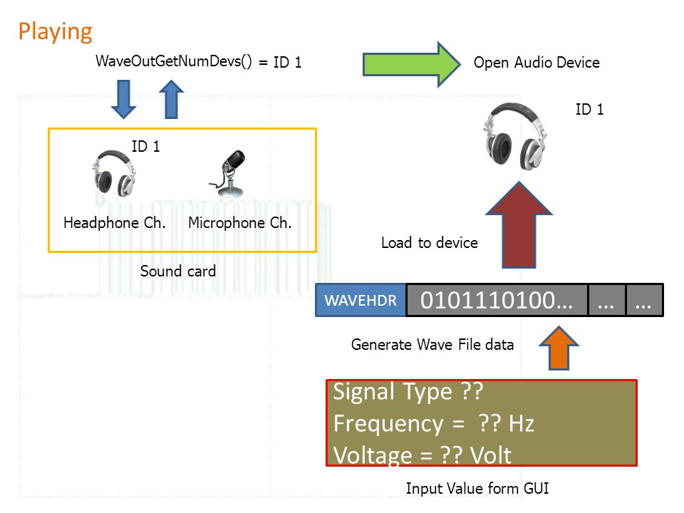 WaveOutGetNumDevs() Headphone Ch.Microphone Ch. ID 1 Open Audio Device ID 1 = ID 1 Playing Sound card WAVEHDR 0101110100……… Signal Type ?? Frequency =