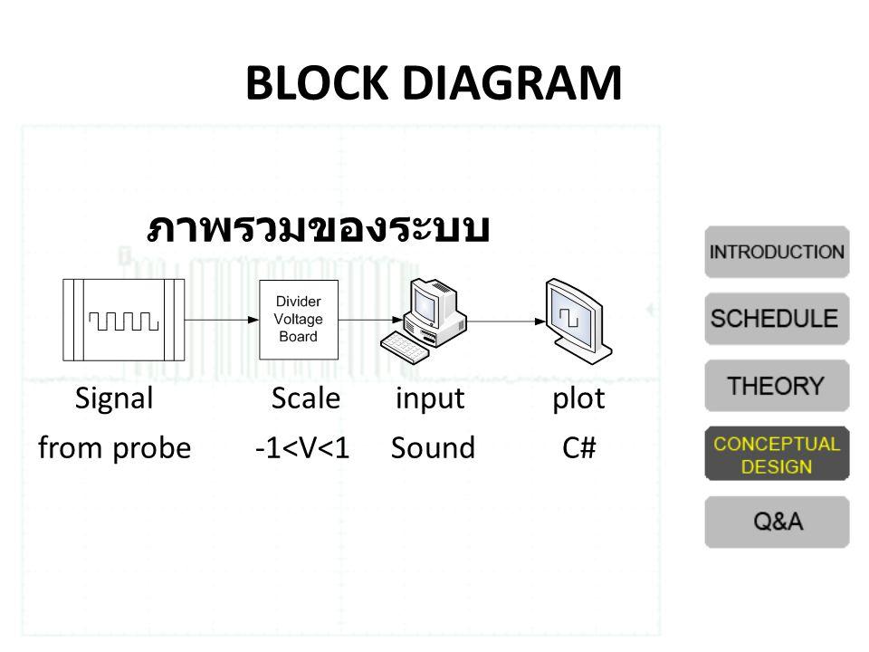 BLOCK DIAGRAM ภาพรวมของระบบ Signal Scale input plot from probe -1<V<1 Sound C#