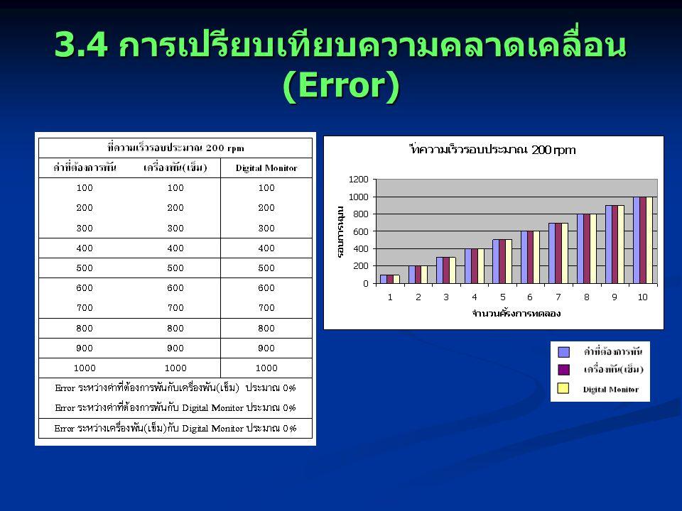 3.4 การเปรียบเทียบความคลาดเคลื่อน (Error)