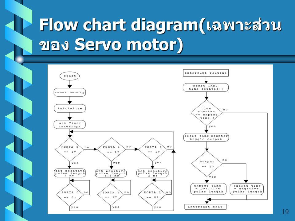 การออกแบบระบบส่วน ซอฟต์แวร์ 18 GPS Module Control Servo Motor Module Programming Model