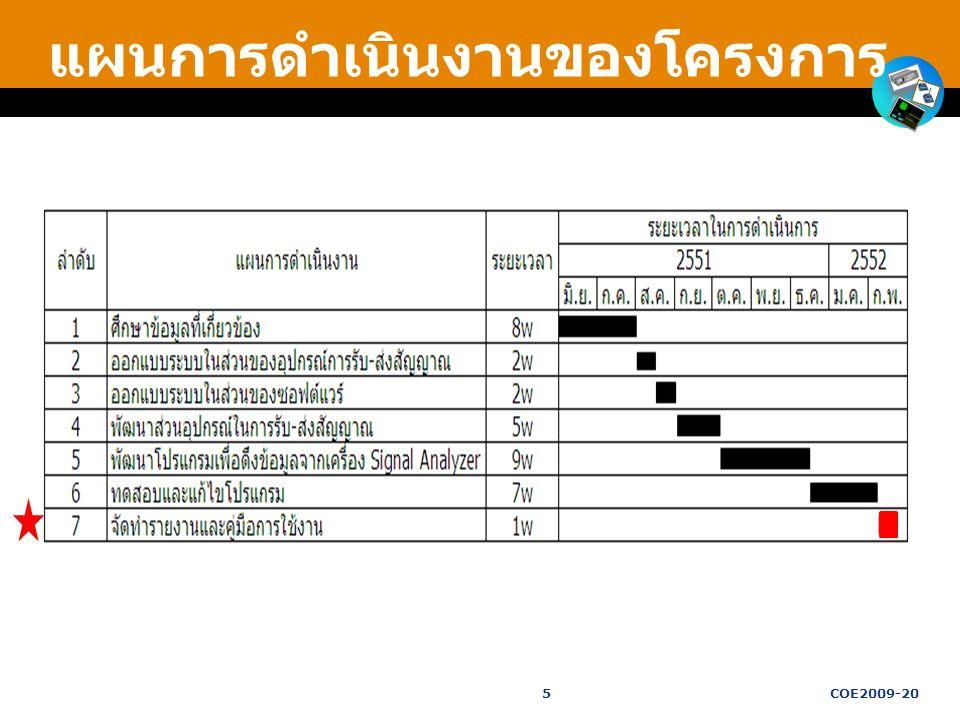 แผนการดำเนินงานของโครงการ 5COE2009-20