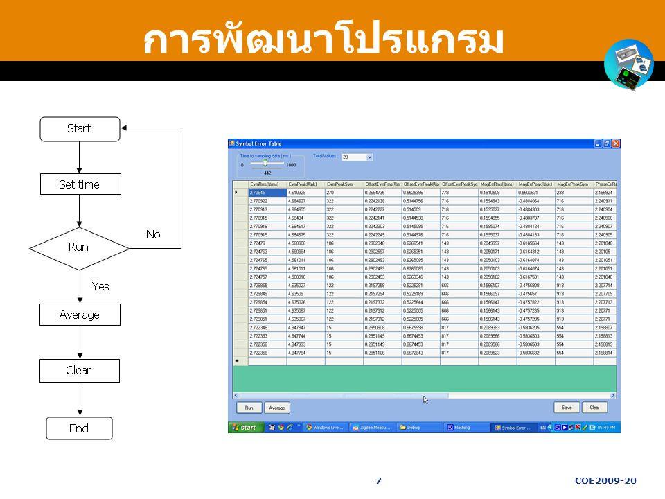 การพัฒนาโปรแกรม 7COE2009-20